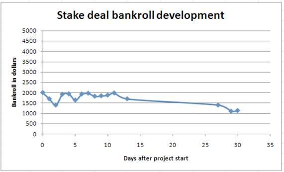 Bankroll Development